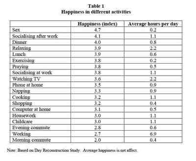 050315_happiness_table_activities