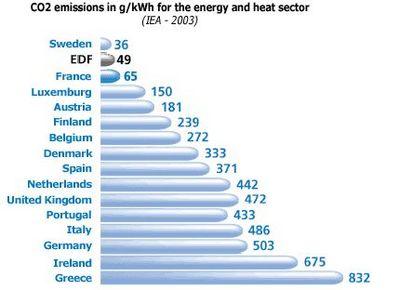 050409_emissions_co2