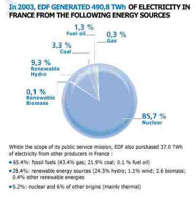 050409_energy_generation_by_source