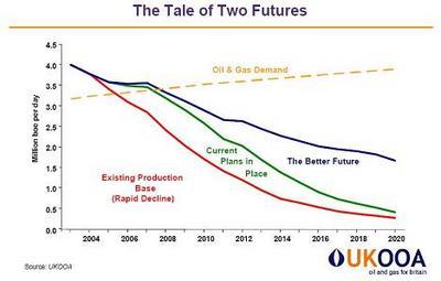 050524_oil_prod_uk_future